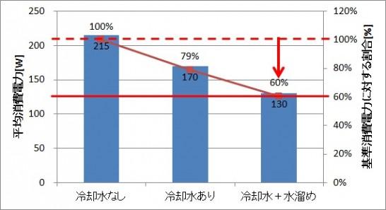地中熱ヒートポンプの効果を消費電力で表示