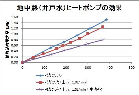 地中熱ヒートポンプの効果測定