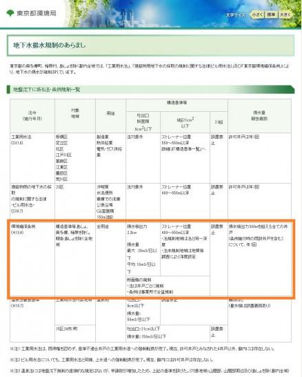 地下水揚水規制のあらまし|東京都環境局水環境の保全