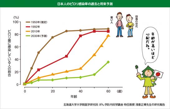 日本のピロリ菌感染率と将来予測
