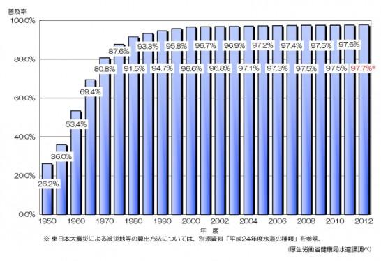 井戸水の上下水道普及率