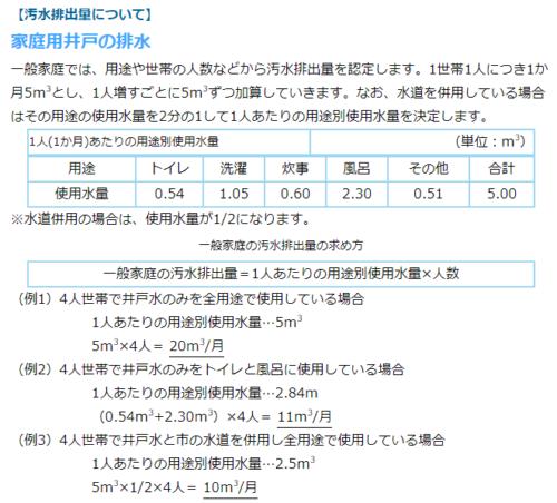 井戸水等ご使用の手続きなどについて - 名古屋市上下水道局