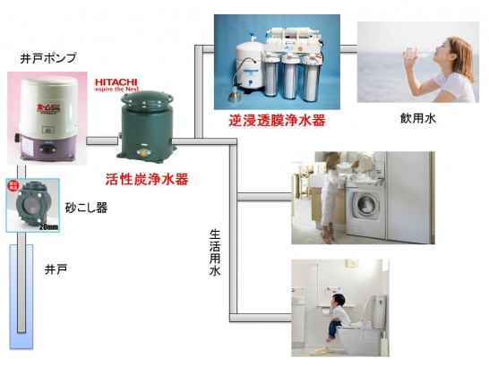 井戸水の浄水方法