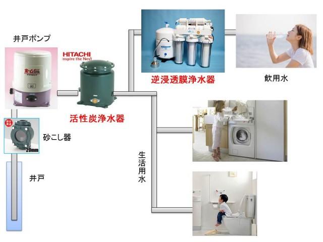 井戸水専用の浄水器を買う前に知っておきたい3つのこと