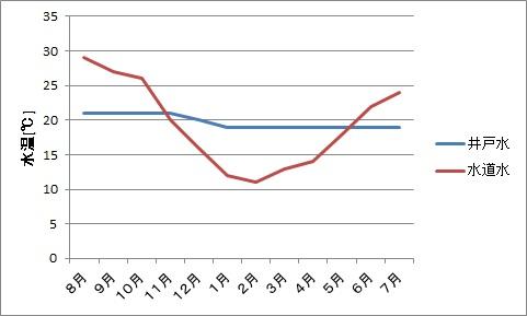 井戸水と水道水の水温測定結果(7月)