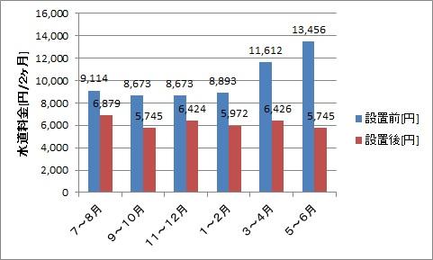 井戸設置前後の水道料金の推移(5~6月まで)