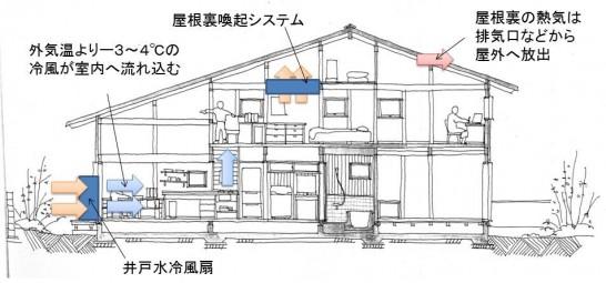 井戸水冷扇と屋根裏換気システムで全館冷房