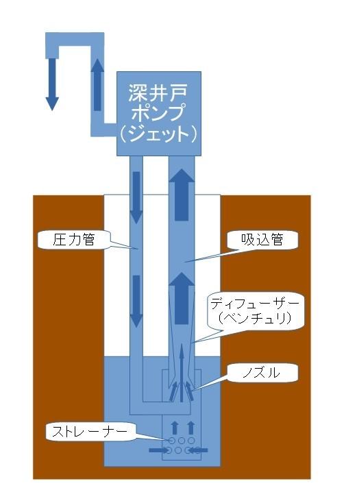 深井戸ポンプの動作原理 (ジェット式)