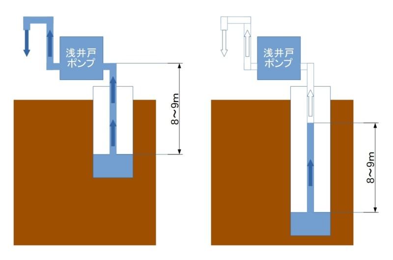 浅井戸ポンプの特徴