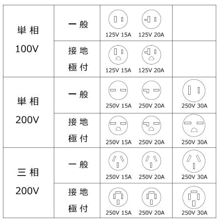 コンセントの種類と形状 - 200Vコンセント・特殊形状コンセント