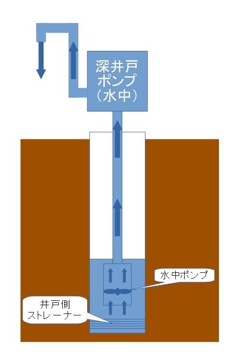 深井戸ポンプの動作原理 (水中ポンプ式)